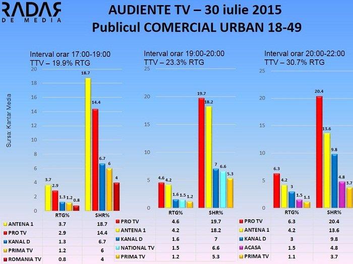 Audiente TV 30 iulie 2015 - publicul comercial (1)