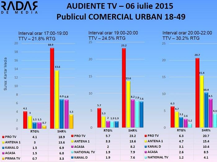 Audiente TV 6 iulie 2015 - publicul comercial  (1)