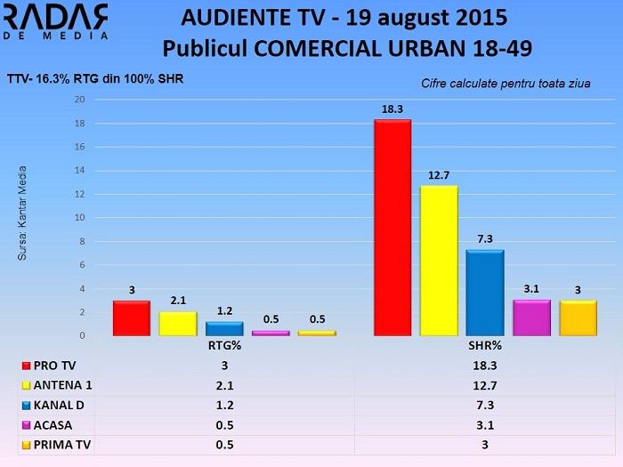 Audiente TV 19 august 2015 - publicul comercial (2)