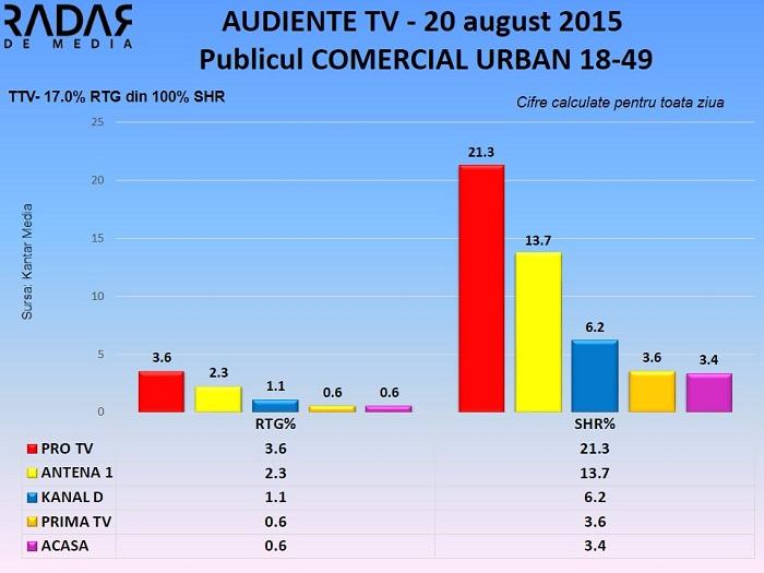 Audiente TV 20 august 2015 - publicul comercial (2)