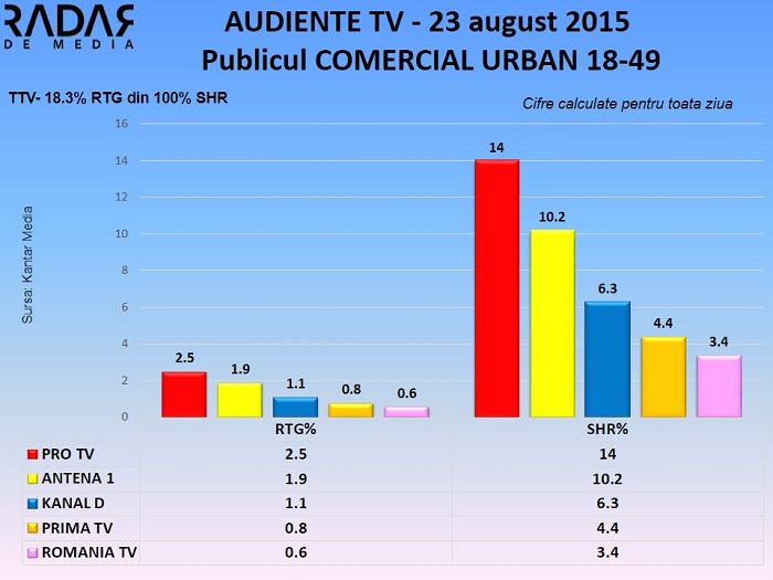 Audiente TV 23 august 2015 - publicul comercial (1)