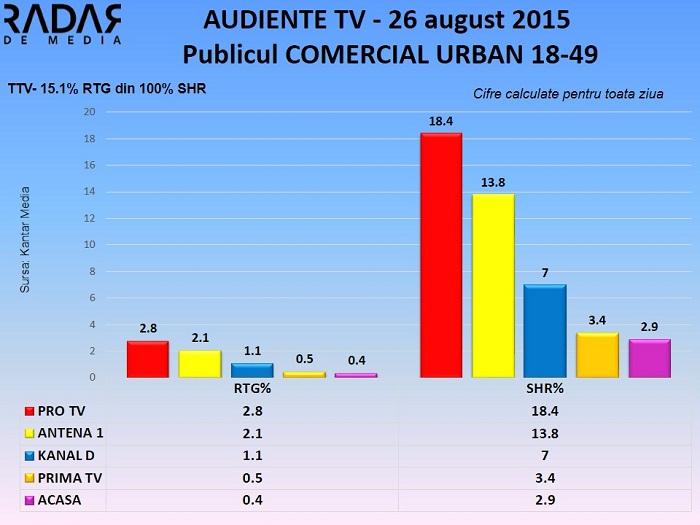 Audiente TV 26 august 2015 - publicul comercial (2)