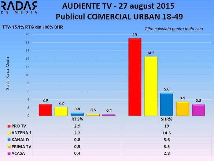 Audiente TV 27 august 2015 - publicul comercial (2)