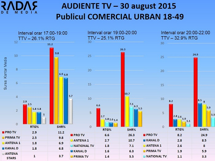 Audiente TV 30 septembrie 2015 - publicul comercial (1)