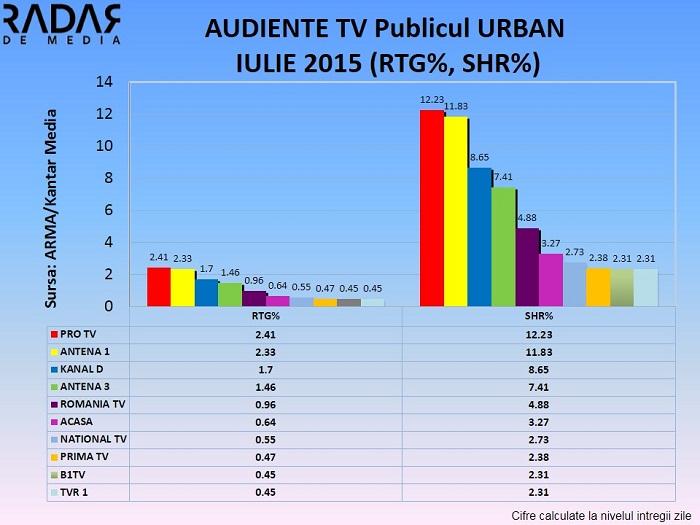 Audiente generale IULIE 2015 - Publicul urban