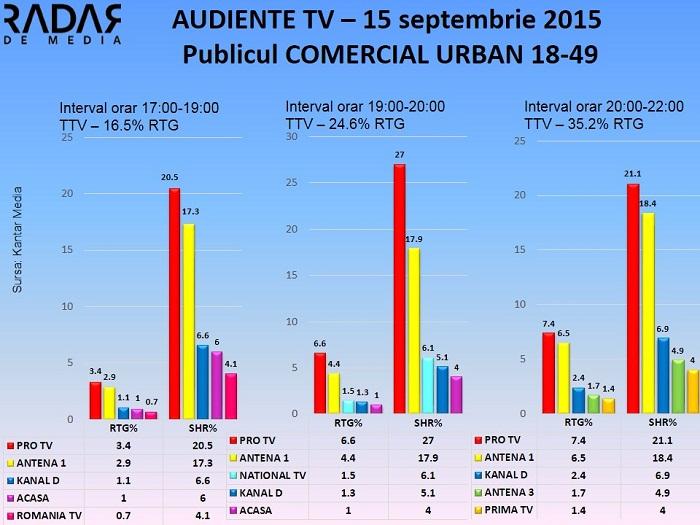 Audiente 15 septembrie 2015 - publicul comercial (1)