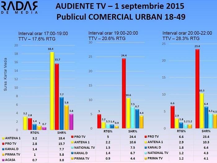 Audiente TV 1 septembrie 2015 - publicul comercial (1)