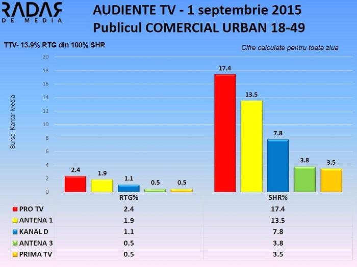 Audiente TV 1 septembrie 2015 - publicul comercial (2)
