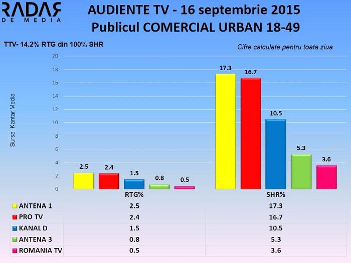 Audiente TV 16 septembrie 2015 - publicul comercial (1)