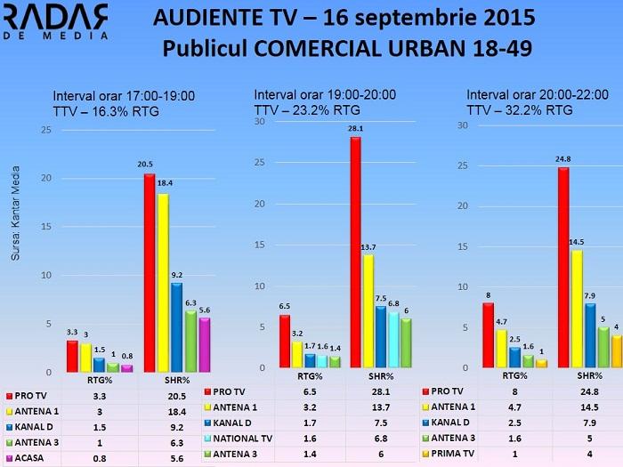 Audiente TV 16 septembrie 2015 - publicul comercial (2)