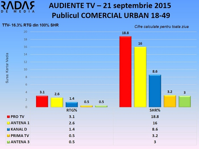 Audiente TV 21 septembrie 2015 - publicul comercial (2)