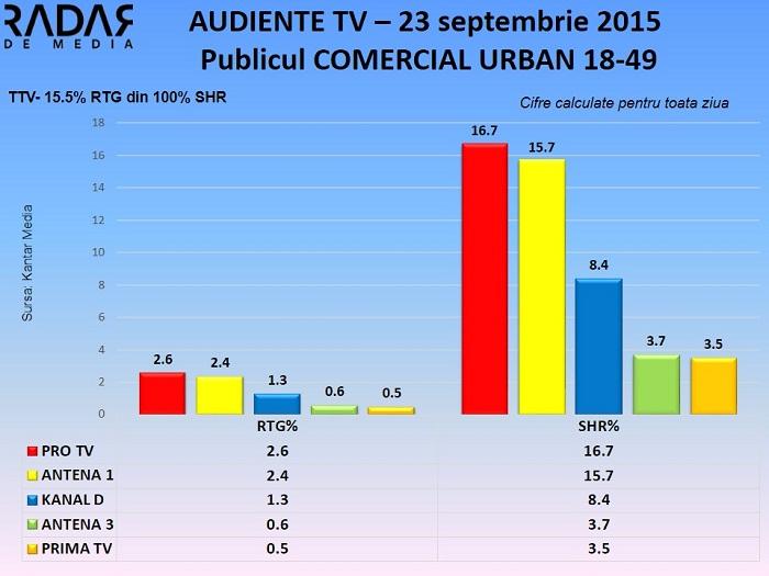 Audiente TV 23 septembrie 2015 - publicul comercial (2)