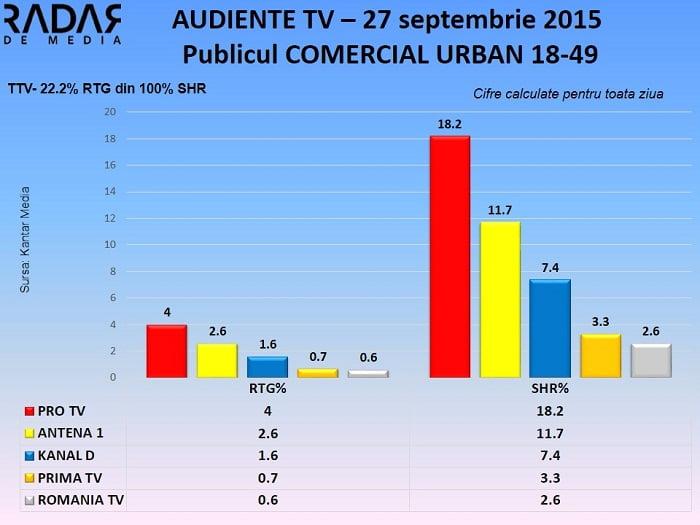 Audiente TV 27 septembrie 2015 - publicul comercial (2)