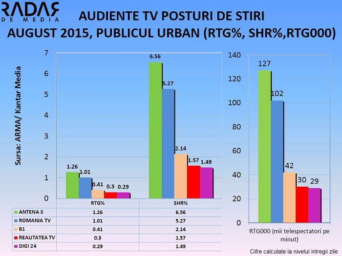 Audiente generale AUGUST 2015 - posturi de stiri (2)