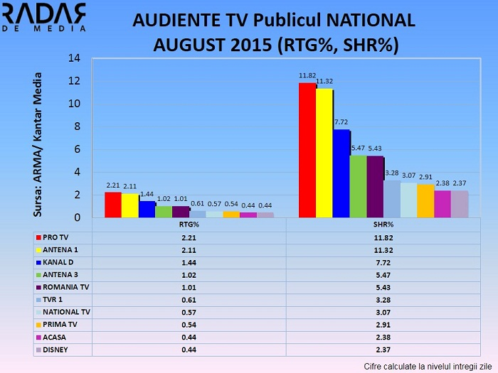 Audiente generale AUGUST 2015 publicul national si urban (1)