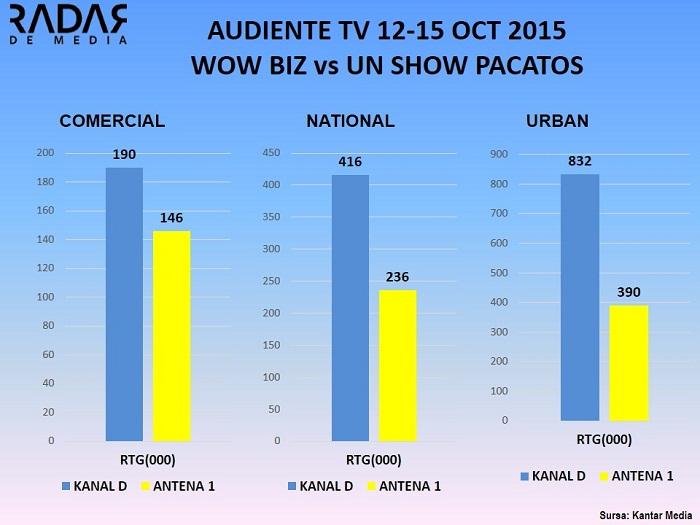 AUDIENTE TV ANALIZA WOWBIZ UN SHOW PACATOS 12-15 octombrie 2015 (2)