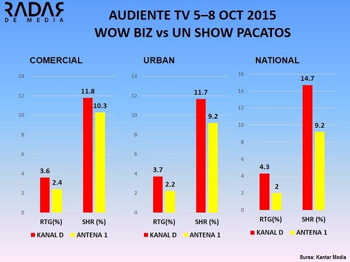 AUDIENTE TV wowbiz vs un show pacatos 5-8 oct 2015 (1)
