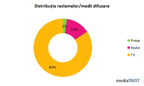 Advertoseri raport mediatrust (5)