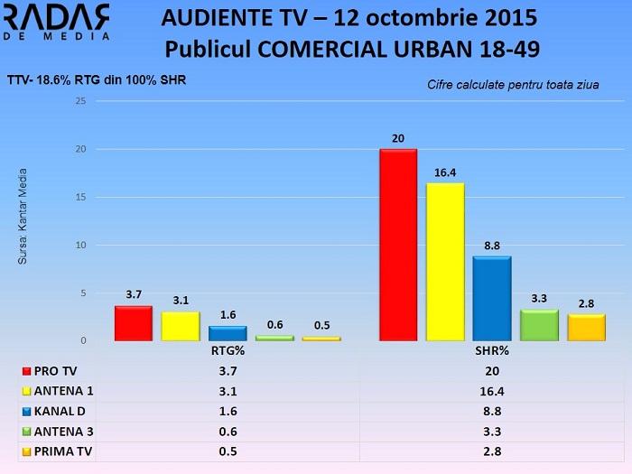 Audiente TV 12 octombrie - publicul comercial (1)