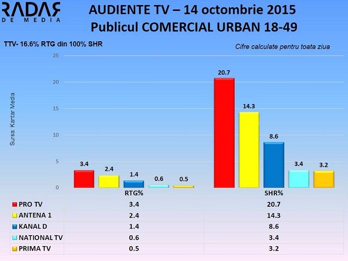 Audiente TV 14 octombrie 2015 - publicul comercial (1)