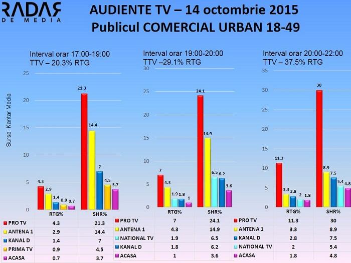 Audiente TV 14 octombrie 2015 - publicul comercial (2)