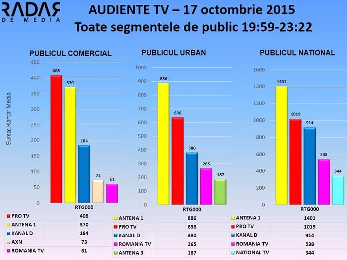 Audiente TV 17 octombrie - TE CUNOSC DE UNDEVA (2)