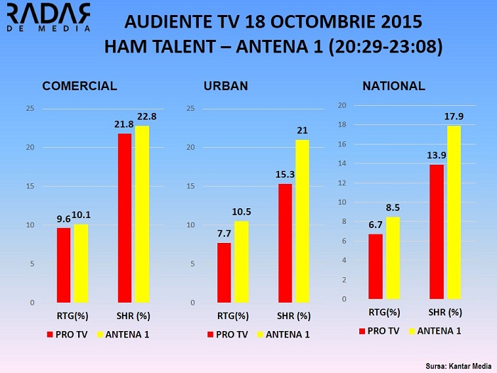 Audiente TV 18 octombrie 2015 - HAM TALENT ANTENA 1