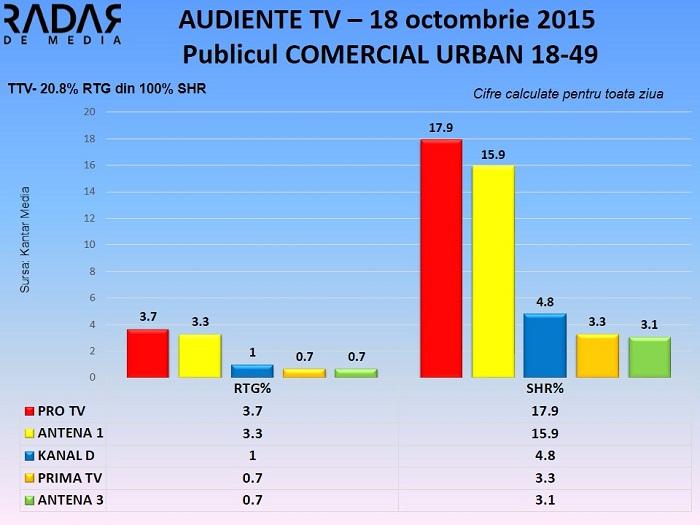 Audiente TV 18 octombrie 2015 - publicul comercial (1)