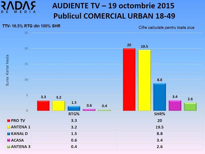 Audiente TV 19 octombrie 2015 - publicul comercial (1)