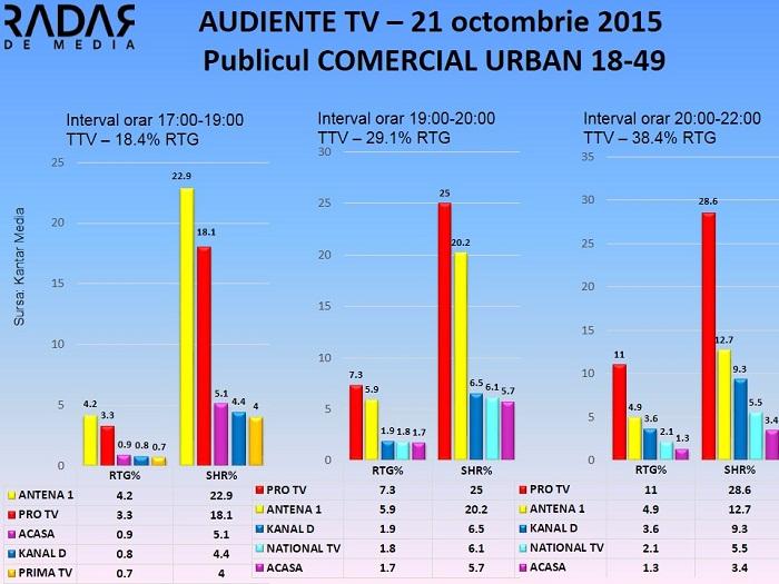 Audiente TV 21 octombrie 2015 - publicul comercial (2)