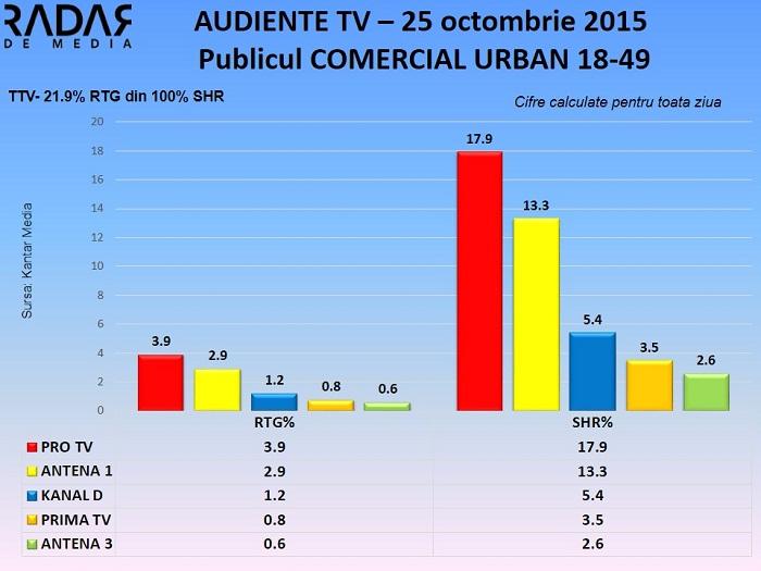 Audiente TV 25 octombrie 2015 - publicul comercial (1)
