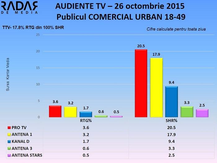 Audiente TV 26 octombrie 2015 - publicul comercial (1)