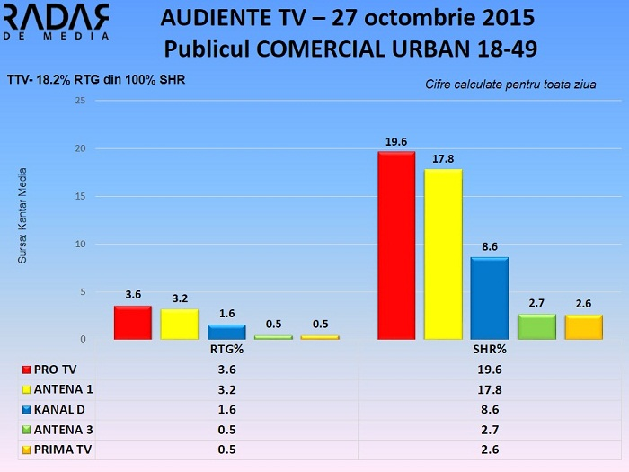 Audiente TV 27 octombrie 2015 (1)