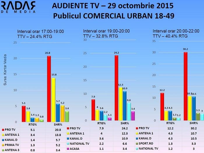 Audiente TV 29 octombrie 2015 - publicul comercial (1)