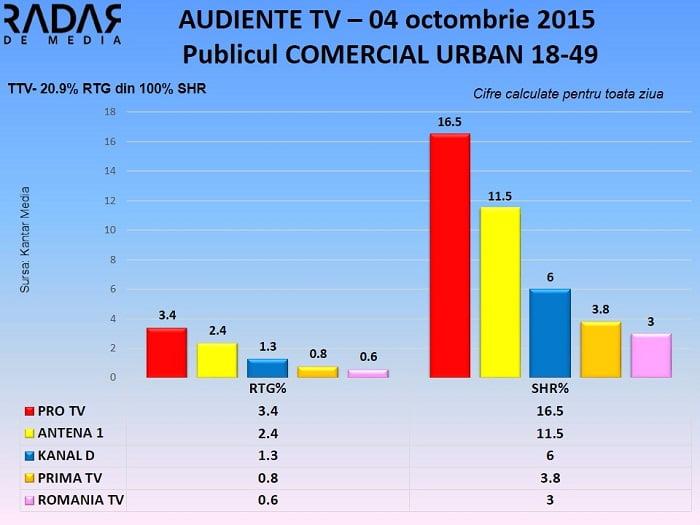 Audiente TV 4 octombrie 2015 - publicul comercial (1)