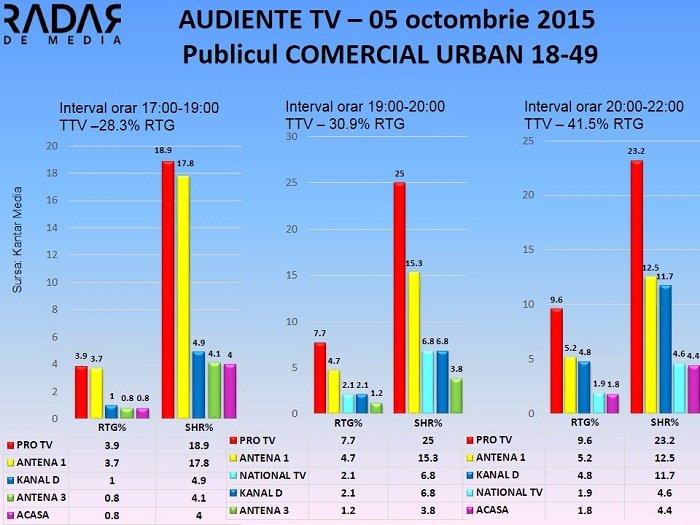 Audiente TV 5 octombrie 2015 - publicul comercial (2)