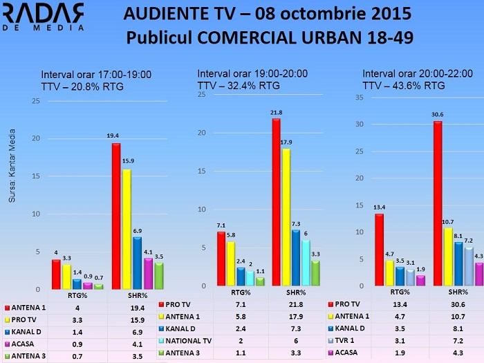 Audiente TV 8 octombrie 2015 - publicul comercial (2)