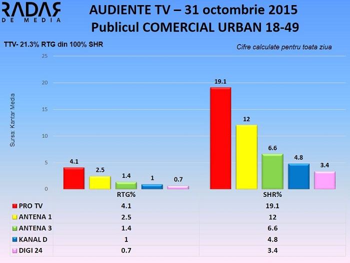 Audiente 31 octombrie 2015 - publicul comercial (1)