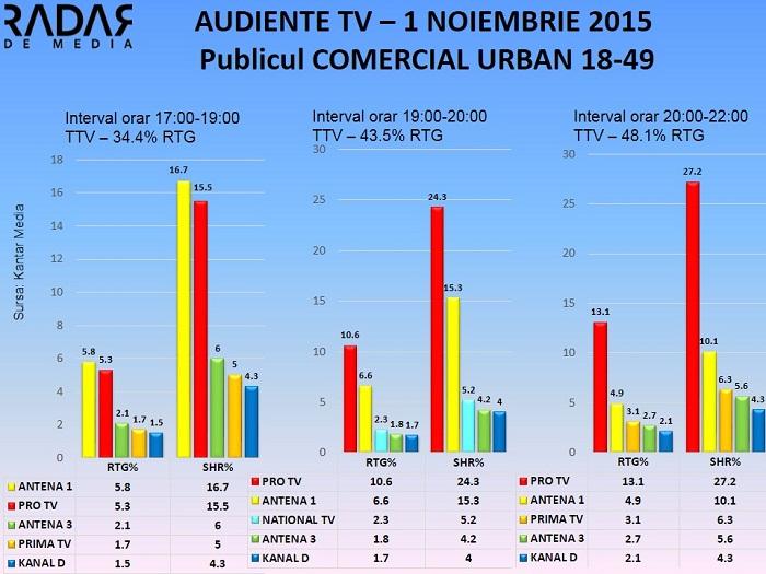 Audiente TV 1 noiembrie 2015 - publicul comercial (2)