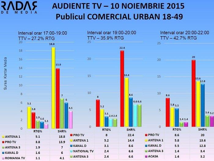 Audiente TV 10 nov 2015 - publicul comercial (2)