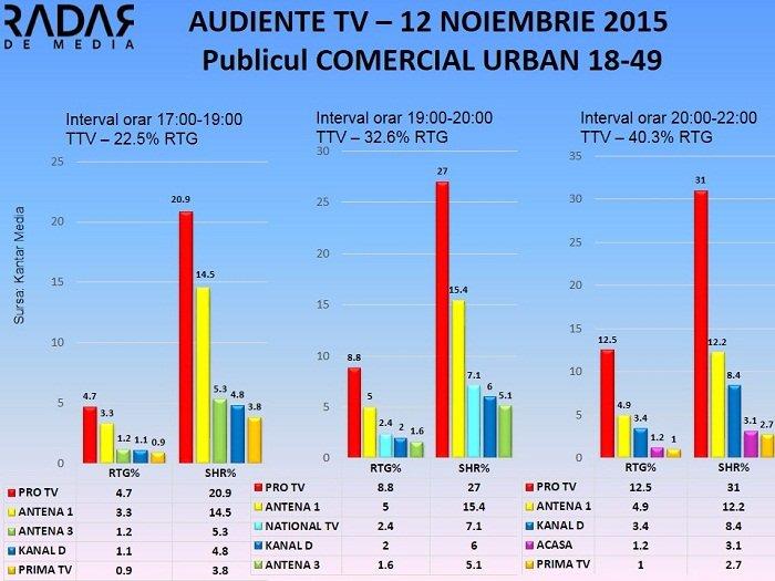 Audiente TV 12 noiembrie 2015 - publicul comercial (2)