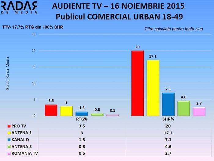 Audiente TV 16 nov 2015 - publicul comercial (2)