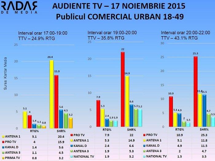 Audiente TV 17 noiembrie 2015 - publicul comercial (2)