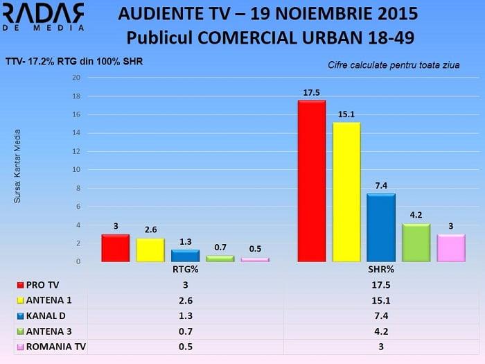 Audiente TV 19 noiembrie 2015 - publicul comercial (1)