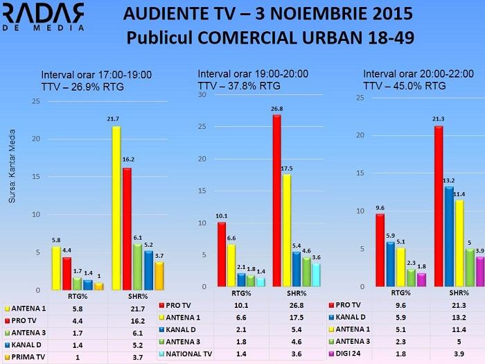 Audiente TV 3 noiembrie - publicul comercial (2)