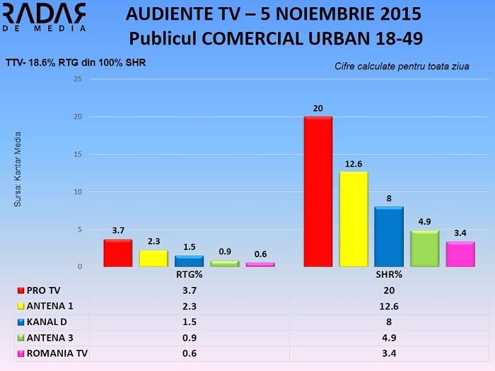 Audiente TV 5 noiembrie 2015 - publicul comercial (1)