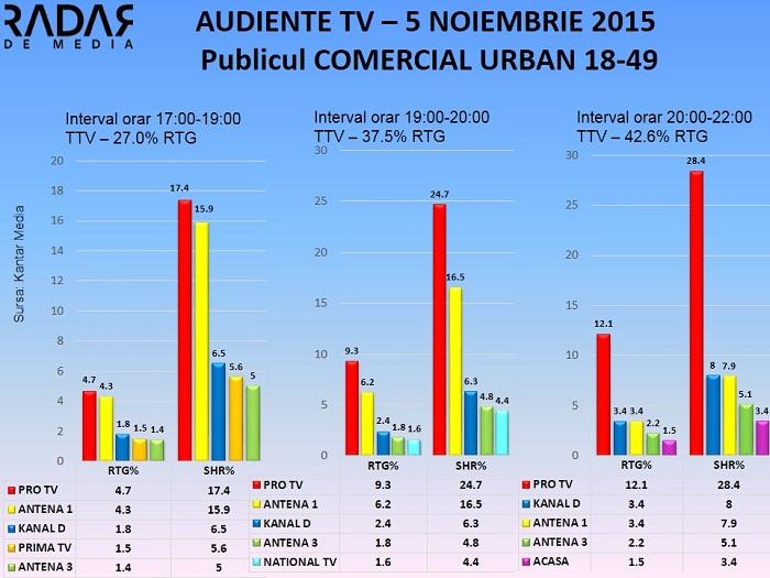 Audiente TV 5 noiembrie 2015 - publicul comercial (2)