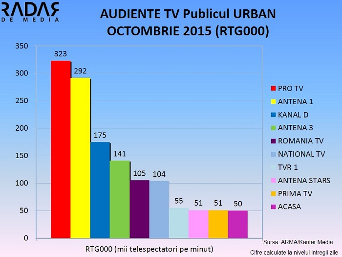 Audiente TV generale OCTOMBRIE 2015 (4)