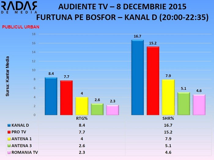 AUDIENTE TV 8 decembrie 2015 - furtuna pe bosfor KANAL D - toate segmentele de public (1)