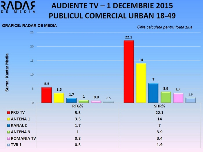 Audiente TV - 1 decembrie 2015 (2)